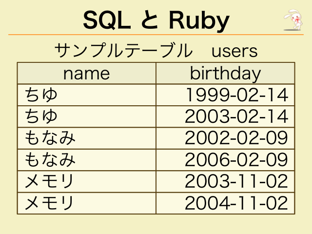 sql and ruby Accessorize oracle database with ruby by dustin marx ruby and oracle stored procedures pl/sql is a heavily used language in many oracle database-based.